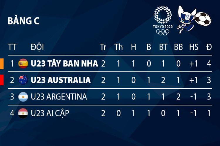 bảng C olympic 2021