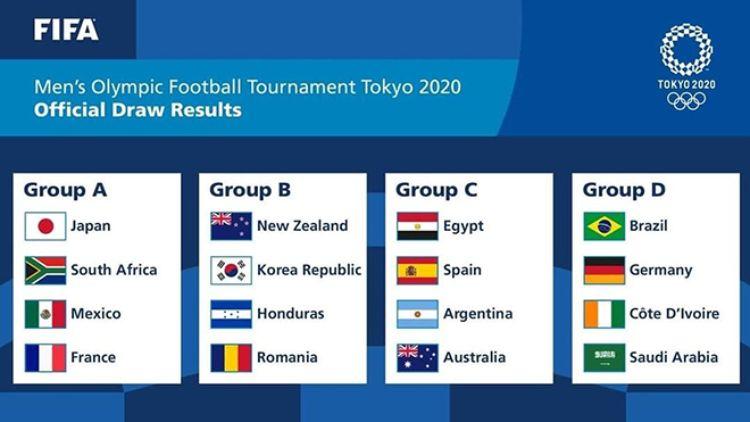 bảng đấu bóng đá nam Olympic Tokyo 2021