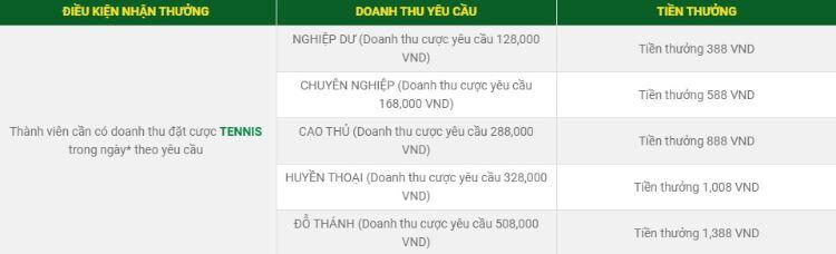 tiền thưởng cược tennis fb88